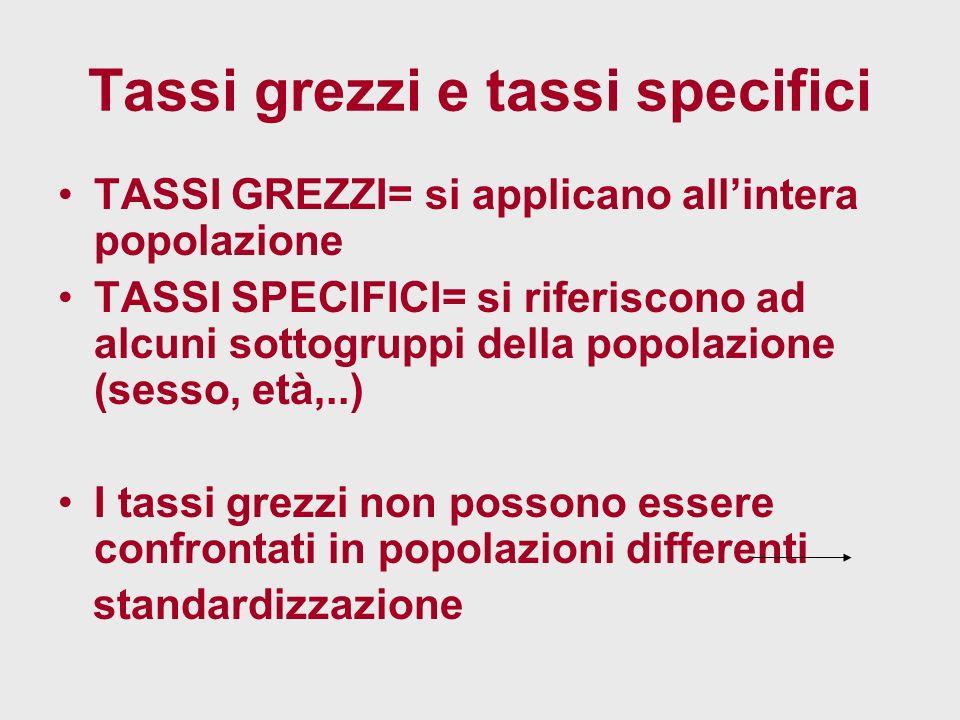 Tassi grezzi e tassi specifici TASSI GREZZI= si applicano allintera popolazione TASSI SPECIFICI= si riferiscono ad alcuni sottogruppi della popolazione (sesso, età,..) I tassi grezzi non possono essere confrontati in popolazioni differenti standardizzazione