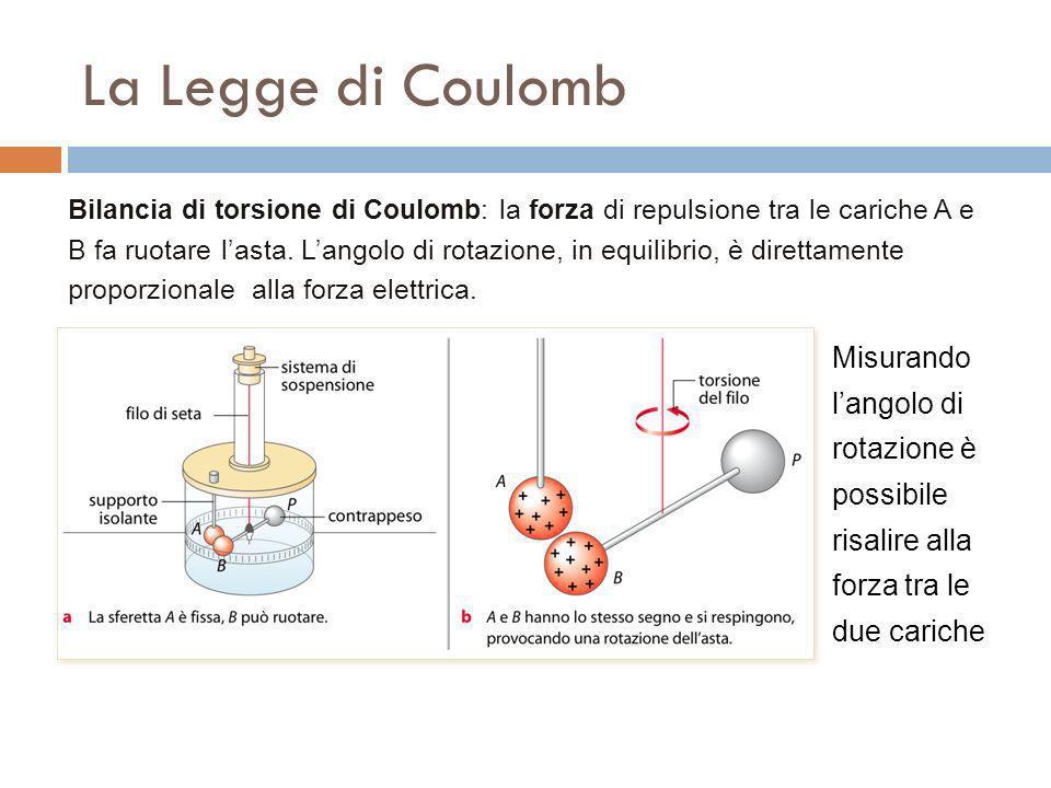 La Legge di Coulomb Bilancia di torsione di Coulomb: la forza di repulsione tra le cariche A e B fa ruotare lasta. Langolo di rotazione, in equilibrio