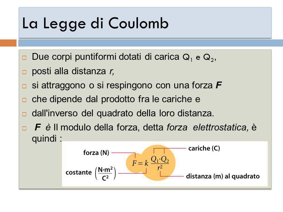 La Legge di Coulomb Due corpi puntiformi dotati di carica Q 1 e Q 2, posti alla distanza r, si attraggono o si respingono con una forza F che dipende