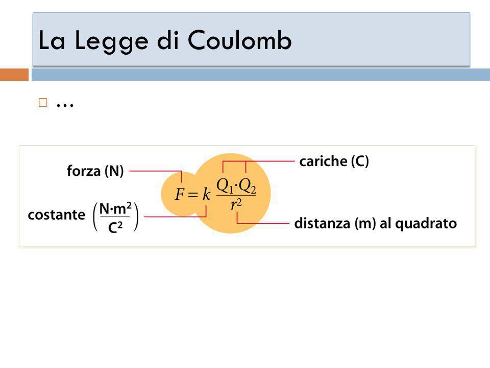 La Legge di Coulomb …