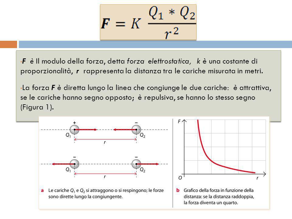 F è Il modulo della forza, detta forza elettrostatica, k è una costante di proporzionalità, r rappresenta la distanza tra le cariche misurata in metri