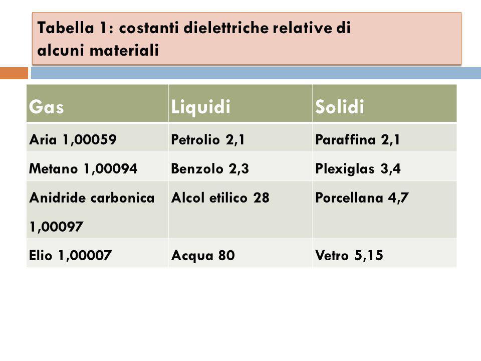 Tabella 1: costanti dielettriche relative di alcuni materiali GasLiquidiSolidi Aria 1,00059Petrolio 2,1Paraffina 2,1 Metano 1,00094Benzolo 2,3Plexigla