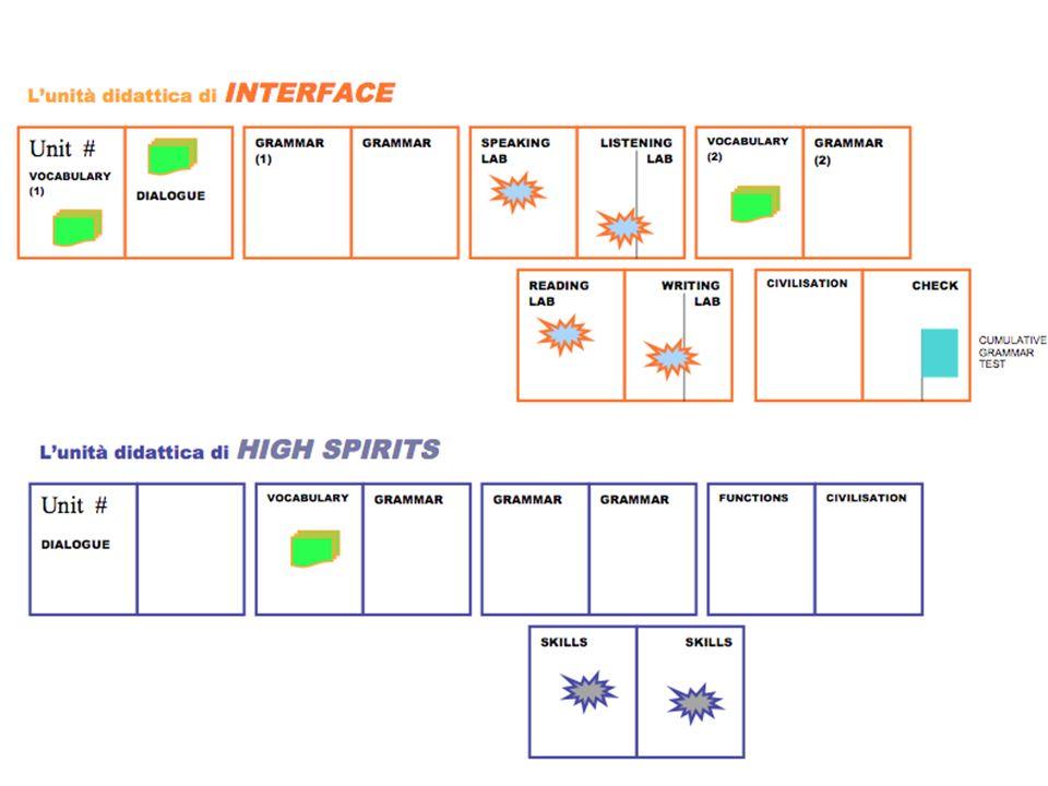Interface Competenze chiave (Life skills) Attività che guidano gradualmente a saper comunicare in modo efficace in inglese