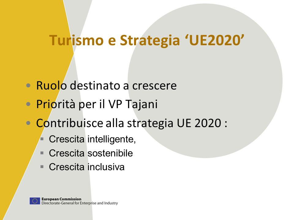 Turismo e Strategia UE2020 Ruolo destinato a crescere Priorità per il VP Tajani Contribuisce alla strategia UE 2020 : Crescita intelligente, Crescita