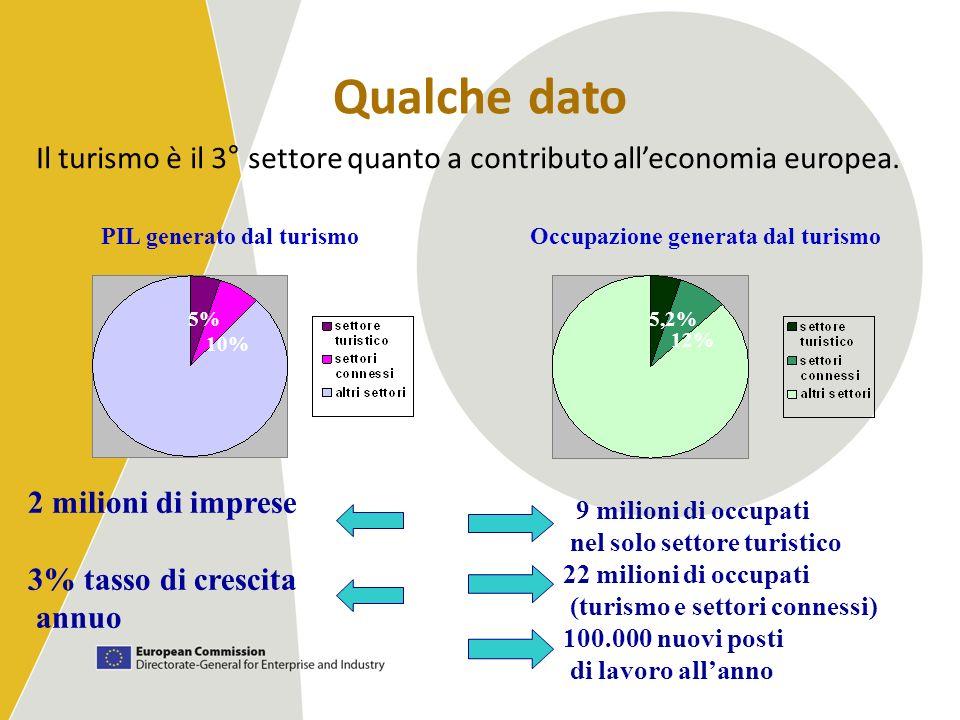 PIL generato dal turismoOccupazione generata dal turismo 10% 5% 5,2% 12% 9 milioni di occupati nel solo settore turistico 22 milioni di occupati (turi