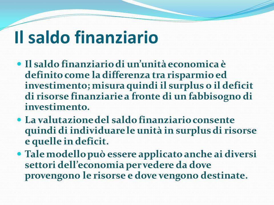 Il saldo finanziario Il saldo finanziario di ununità economica è definito come la differenza tra risparmio ed investimento; misura quindi il surplus o