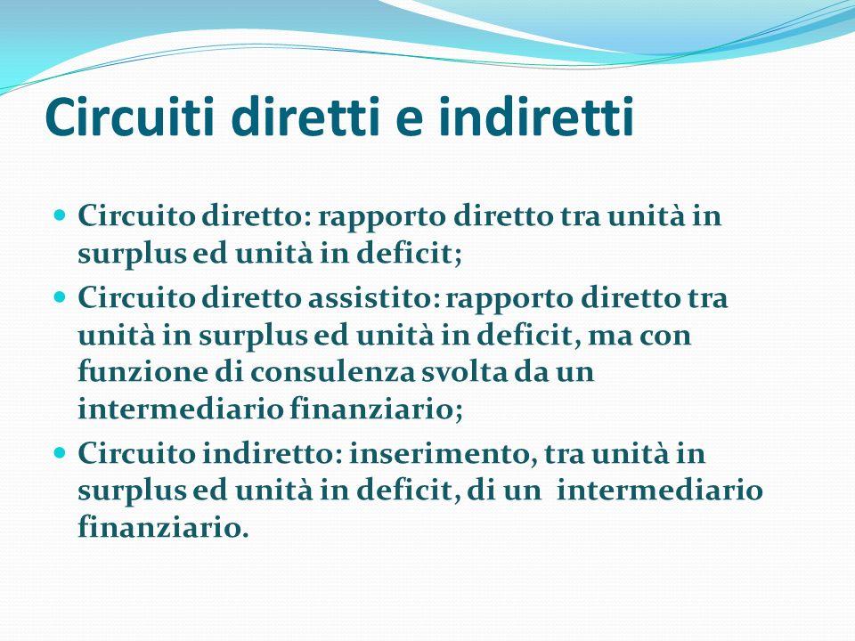 Circuiti diretti e indiretti Circuito diretto: rapporto diretto tra unità in surplus ed unità in deficit; Circuito diretto assistito: rapporto diretto