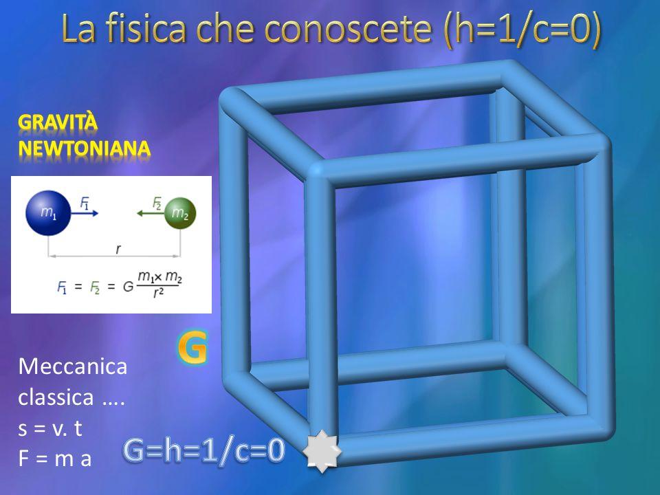 Meccanica classica …. s = v. t F = m a
