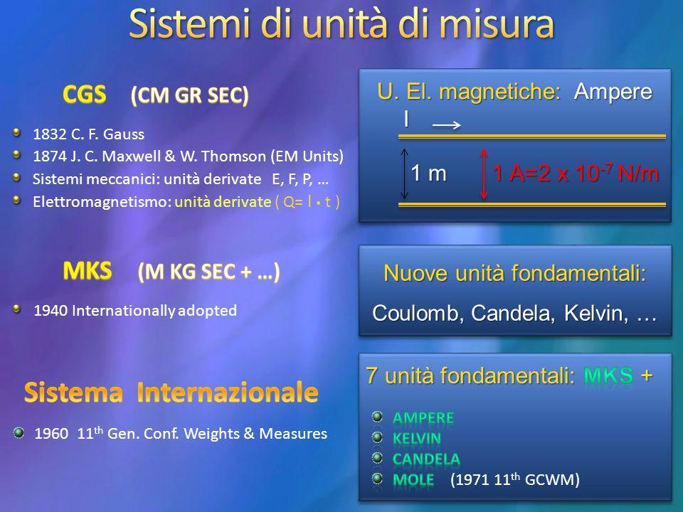 1832 C.F. Gauss 1874 J. C. Maxwell & W.