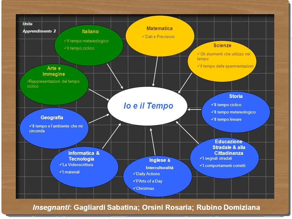 Io e il Tempo Italiano Il tempo metereologico Il tempo ciclico Matematica Dati e Previsioni Storia Il tempo ciclico Il tempo metereologico Il tempo li
