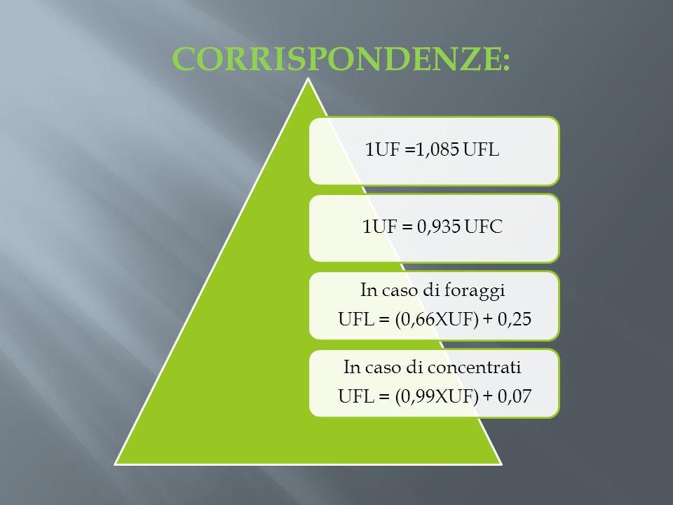 1UF =1,085 UFL1UF = 0,935 UFC In caso di foraggi UFL = (0,66XUF) + 0,25 In caso di concentrati UFL = (0,99XUF) + 0,07 CORRISPONDENZE: