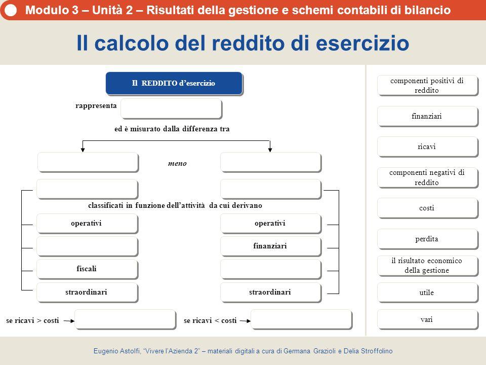 Modulo 3 – Unità 2 – Risultati della gestione e schemi contabili di bilancio Eugenio Astolfi, Vivere lAzienda 2 – materiali digitali a cura di Germana