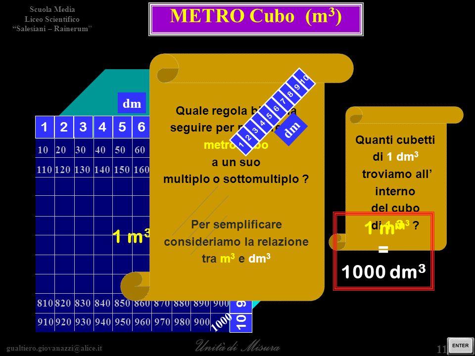 gualtiero.giovanazzi@alice.it Unità di Misura Scuola Media Liceo Scientifico Salesiani – Rainerum 11 / 15 METRO Cubo (m 3 ) 1 m 3 12345678910 dm 10203
