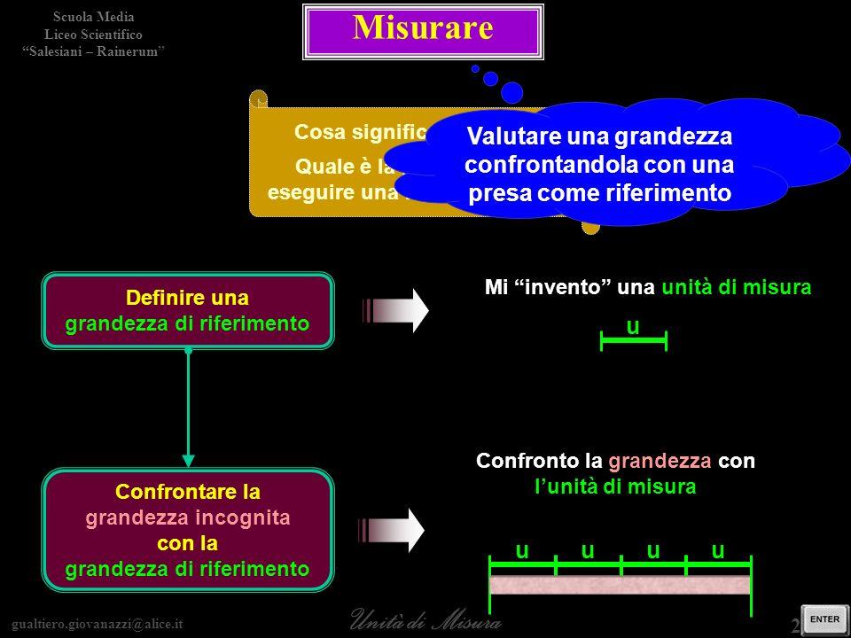 gualtiero.giovanazzi@alice.it Unità di Misura Scuola Media Liceo Scientifico Salesiani – Rainerum 2 / 15 Misurare Cosa significa misurare? Quale è la