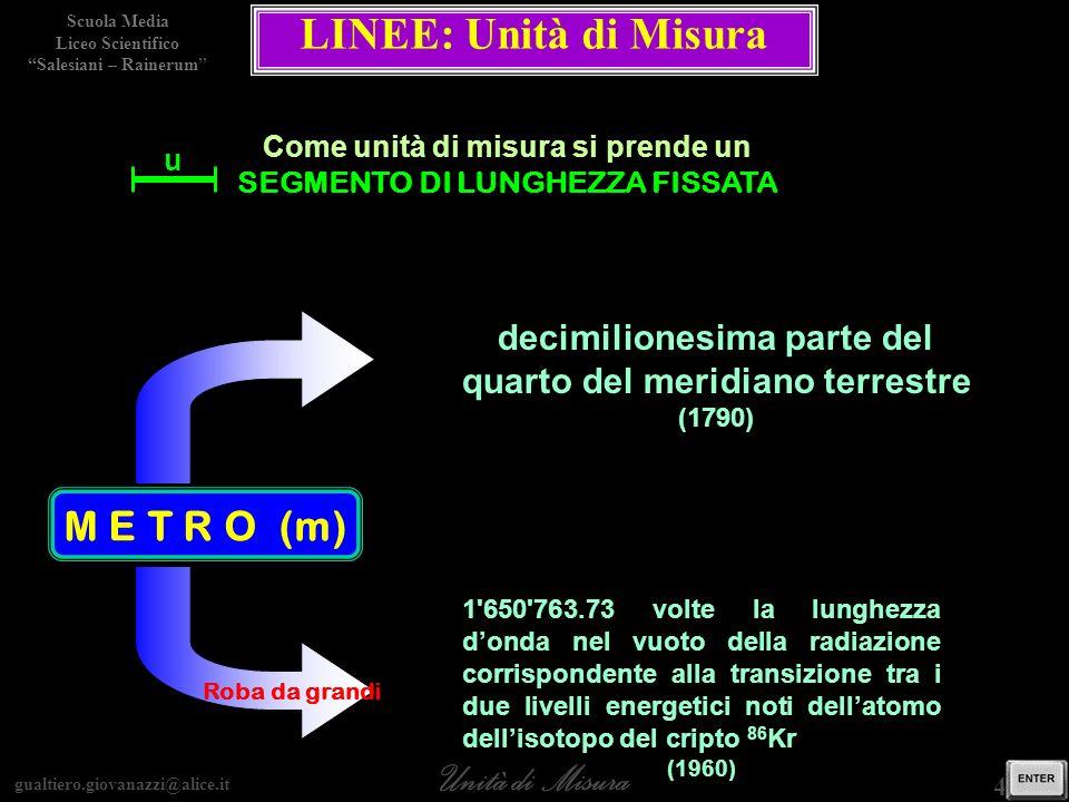 gualtiero.giovanazzi@alice.it Unità di Misura Scuola Media Liceo Scientifico Salesiani – Rainerum 4 / 15 LINEE: Unità di Misura M E T R O (m) decimili