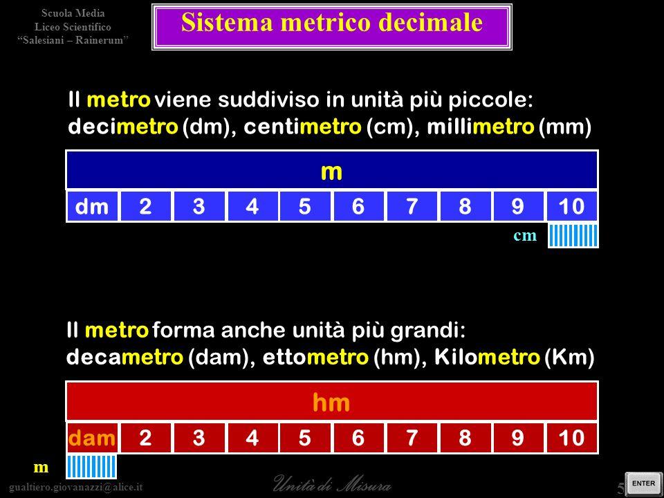 gualtiero.giovanazzi@alice.it Unità di Misura Scuola Media Liceo Scientifico Salesiani – Rainerum 5 / 15 Sistema metrico decimale m dm2345678910 cm Il