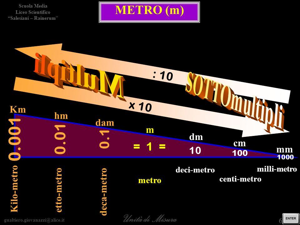gualtiero.giovanazzi@alice.it Unità di Misura Scuola Media Liceo Scientifico Salesiani – Rainerum 6 / 15 METRO (m) = 1 = 10 100 1000 0.1 0.01 0.001 x