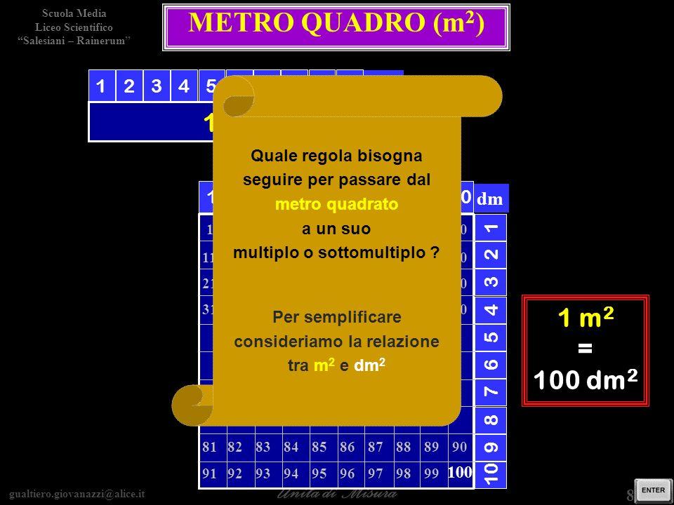 gualtiero.giovanazzi@alice.it Unità di Misura Scuola Media Liceo Scientifico Salesiani – Rainerum 8 / 15 dm METRO QUADRO (m 2 ) 1 m 1 m 2 10987654321