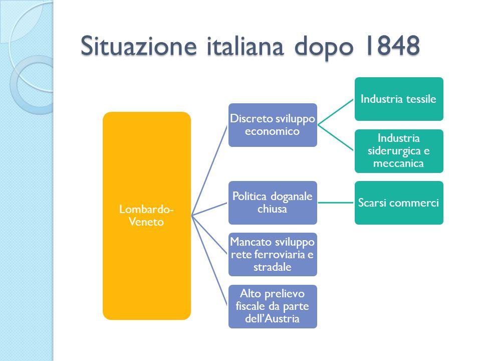 Situazione italiana dopo 1848 Lombardo- Veneto Discreto sviluppo economico Industria tessile Industria siderurgica e meccanica Politica doganale chius