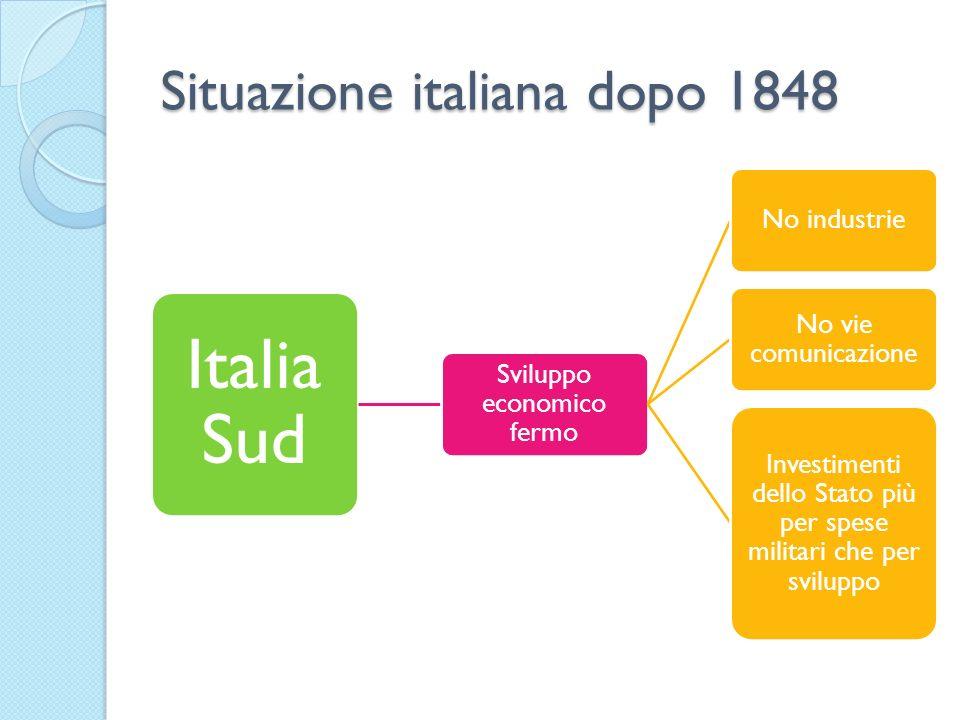 Situazione italiana dopo 1848 Italia Sud Sviluppo economico fermo No industrie No vie comunicazione Investimenti dello Stato più per spese militari ch