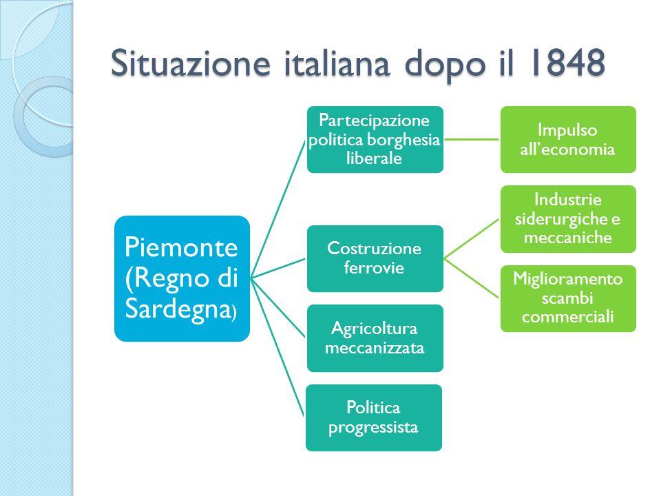 Situazione italiana dopo il 1848 Piemonte (Regno di Sardegna ) Partecipazione politica borghesia liberale Impulso alleconomia Costruzione ferrovie Ind