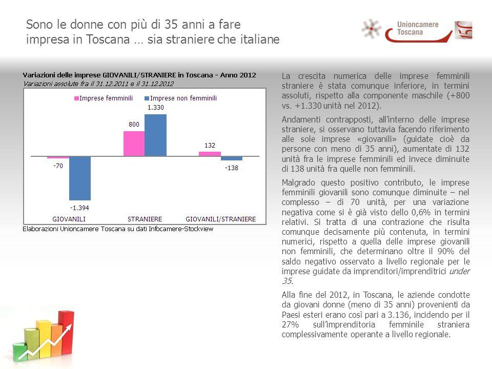 Sono le donne con più di 35 anni a fare impresa in Toscana … sia straniere che italiane La crescita numerica delle imprese femminili straniere è stata comunque inferiore, in termini assoluti, rispetto alla componente maschile (+800 vs.