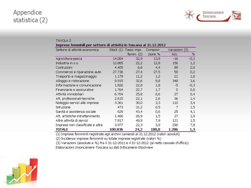 Appendice statistica (2)