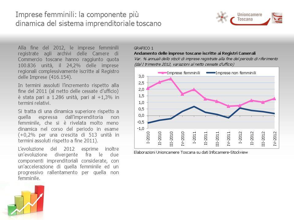 Imprese femminili: la componente più dinamica del sistema imprenditoriale toscano Alla fine del 2012, le imprese femminili registrate agli archivi delle Camere di Commercio toscane hanno raggiunto quota 100.836 unità, il 24,2% delle imprese regionali complessivamente iscritte al Registro delle Imprese (416.154).