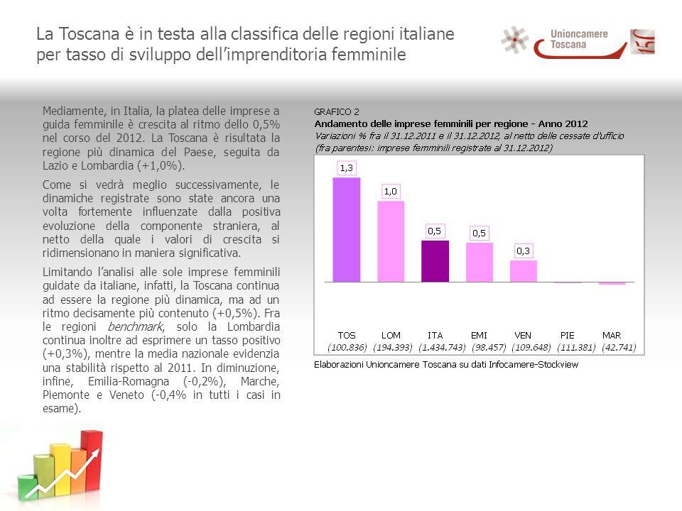 La Toscana è in testa alla classifica delle regioni italiane per tasso di sviluppo dellimprenditoria femminile Mediamente, in Italia, la platea delle imprese a guida femminile è crescita al ritmo dello 0,5% nel corso del 2012.
