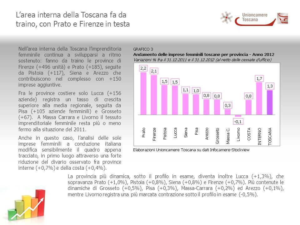 Larea interna della Toscana fa da traino, con Prato e Firenze in testa Nellarea interna della Toscana limprenditoria femminile continua a svilupparsi