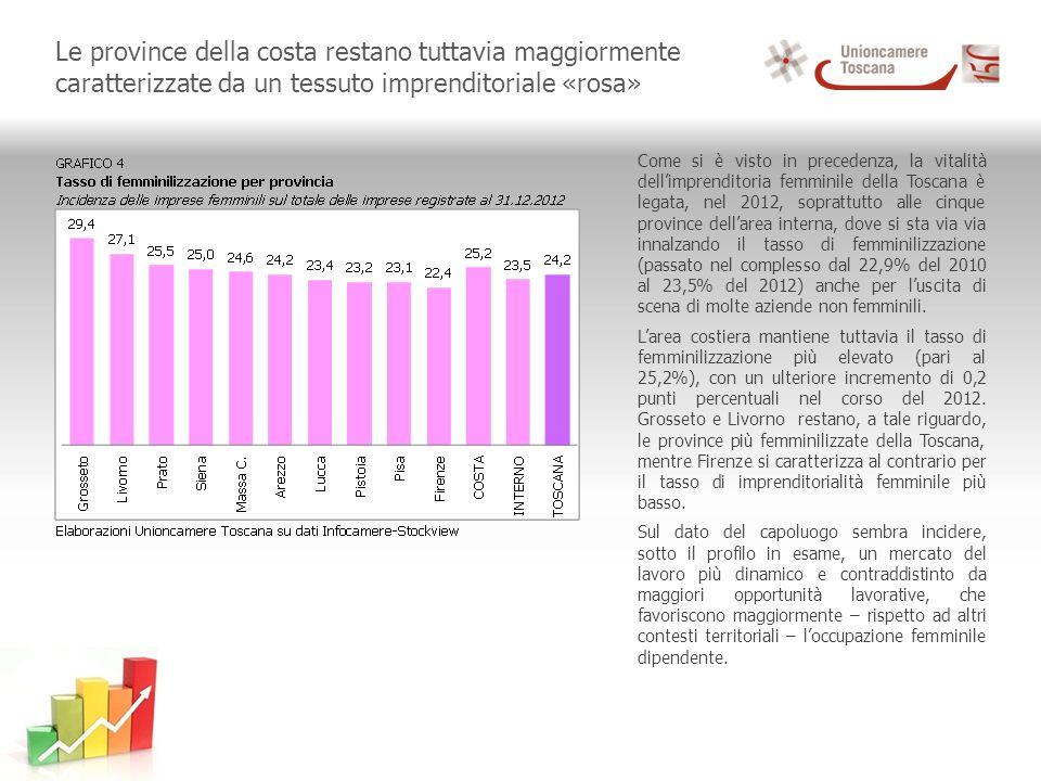 Le province della costa restano tuttavia maggiormente caratterizzate da un tessuto imprenditoriale «rosa» Come si è visto in precedenza, la vitalità dellimprenditoria femminile della Toscana è legata, nel 2012, soprattutto alle cinque province dellarea interna, dove si sta via via innalzando il tasso di femminilizzazione (passato nel complesso dal 22,9% del 2010 al 23,5% del 2012) anche per luscita di scena di molte aziende non femminili.