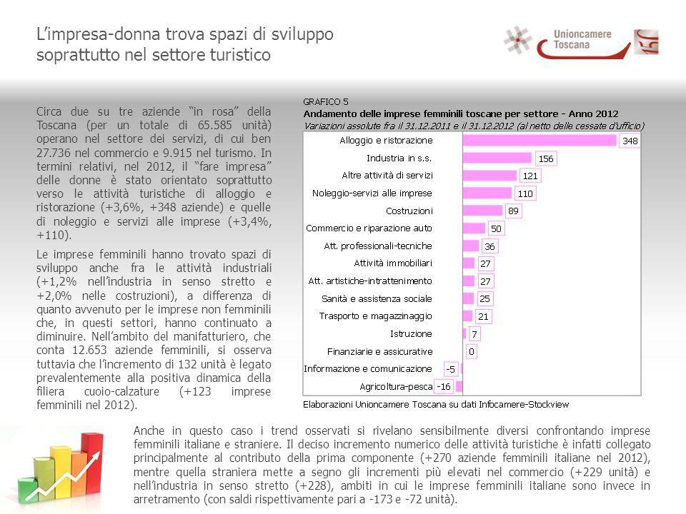 Limpresa-donna trova spazi di sviluppo soprattutto nel settore turistico Circa due su tre aziende in rosa della Toscana (per un totale di 65.585 unità) operano nel settore dei servizi, di cui ben 27.736 nel commercio e 9.915 nel turismo.