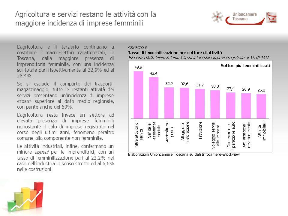 Agricoltura e servizi restano le attività con la maggiore incidenza di imprese femminili Lagricoltura e il terziario continuano a costituire i macro-settori caratterizzati, in Toscana, dalla maggiore presenza di imprenditoria femminile, con una incidenza sul totale pari rispettivamente al 32,9% ed al 28,4%.