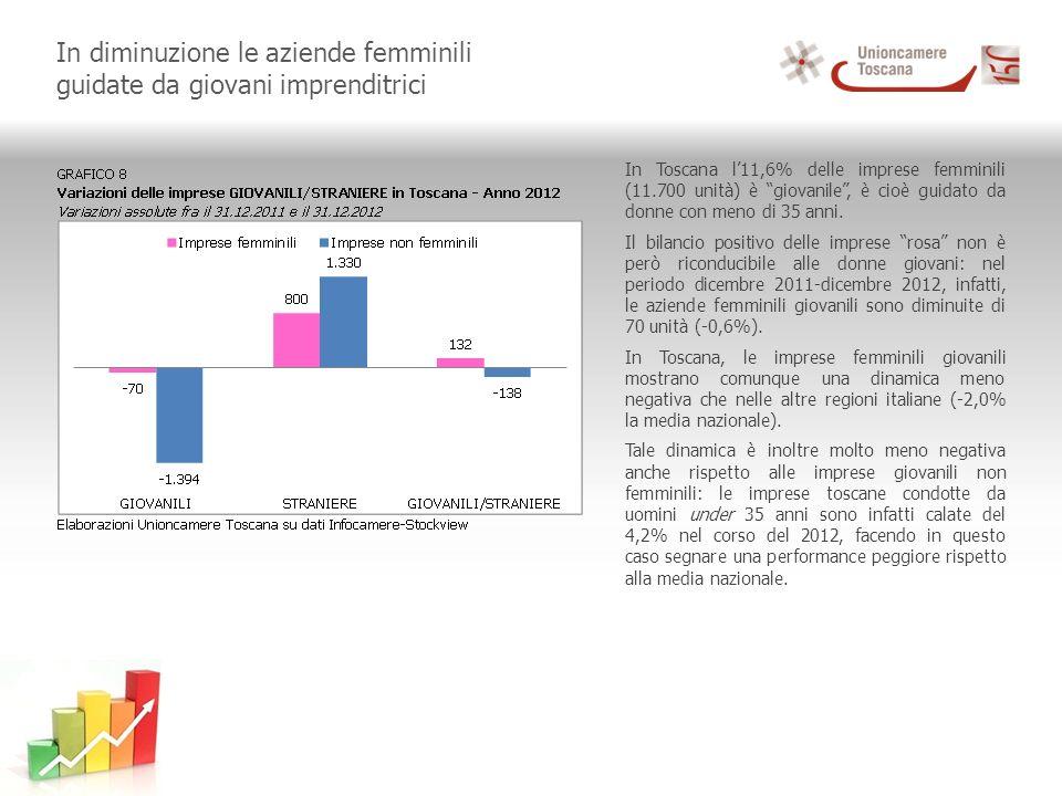 In diminuzione le aziende femminili guidate da giovani imprenditrici In Toscana l11,6% delle imprese femminili (11.700 unità) è giovanile, è cioè guidato da donne con meno di 35 anni.