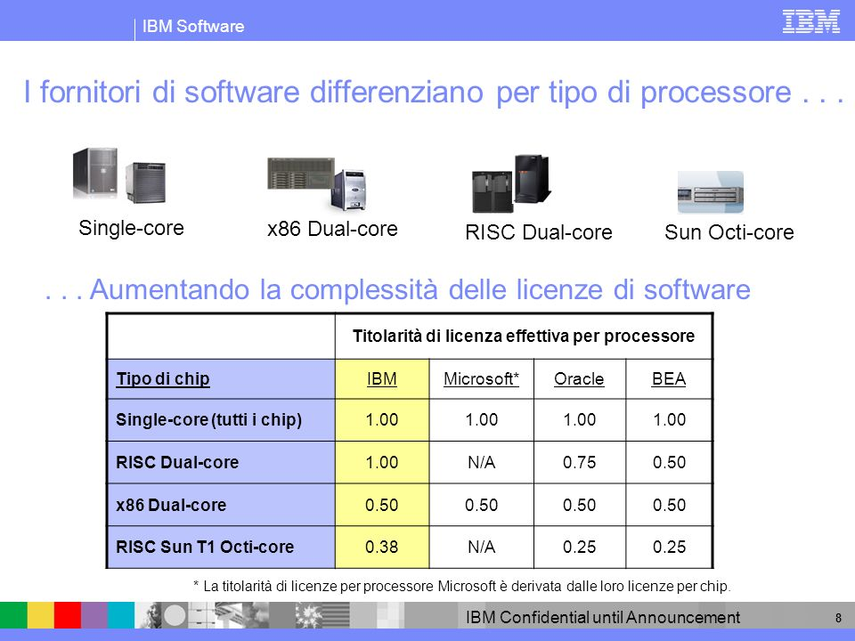 IBM Software IBM Confidential until Announcement 8 I fornitori di software differenziano per tipo di processore......