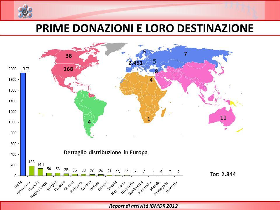 2.451 11 4 7 1 8 38 168 4 5 5 Dettaglio distribuzione in Europa Tot: 2.844 Report di attività IBMDR 2012 PRIME DONAZIONI E LORO DESTINAZIONE
