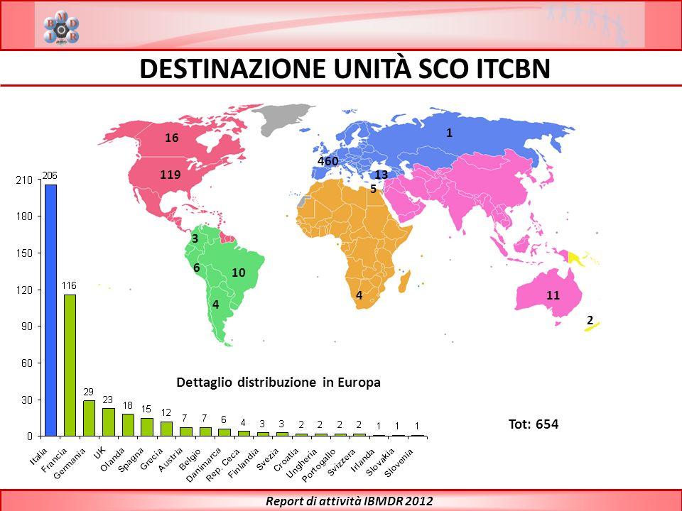 460 11 5 1 4 10 13 16 119 4 6 3 2 DESTINAZIONE UNITÀ SCO ITCBN Dettaglio distribuzione in Europa Tot: 654 Report di attività IBMDR 2012