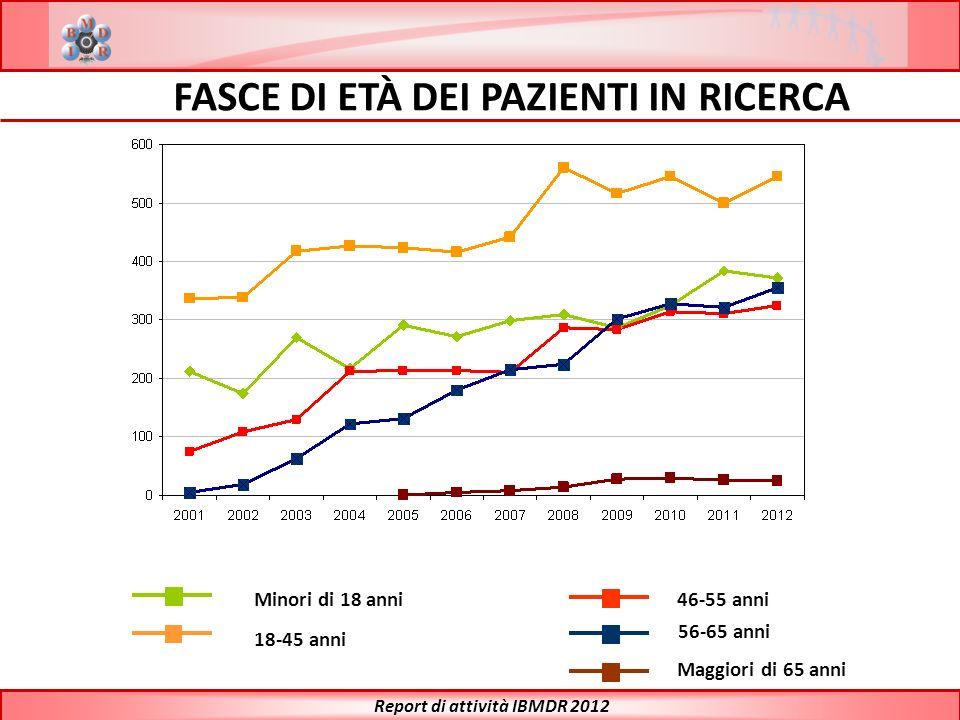 46-55 anni 18-45 anni Minori di 18 anni 56-65 anni Maggiori di 65 anni FASCE DI ETÀ DEI PAZIENTI IN RICERCA Report di attività IBMDR 2012
