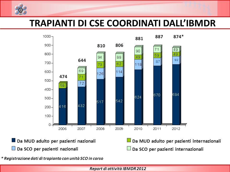 Da MUD adulto per pazienti nazionali Da SCO per pazienti nazionali Da MUD adulto per pazienti internazionali Da SCO per pazienti internazionali * Regi