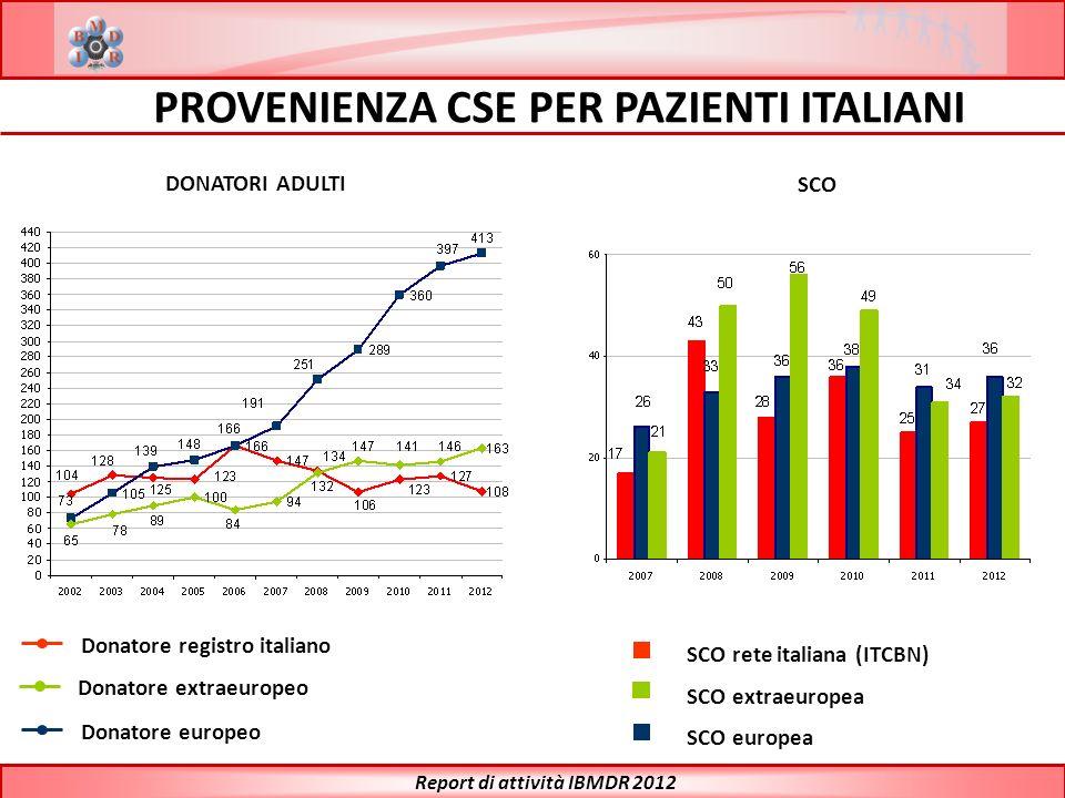 PROVENIENZA CSE PER PAZIENTI ITALIANI Donatore registro italiano Donatore extraeuropeo Donatore europeo Report di attività IBMDR 2012 SCO rete italian
