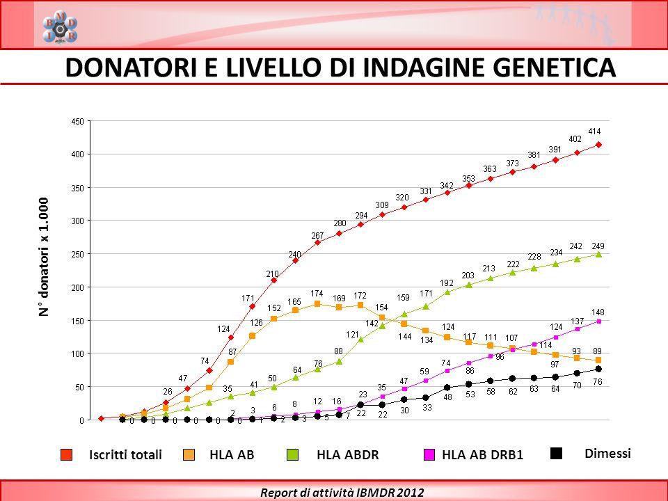 DONATORI ADULTI IN ITALIA 21.332 9.583 228.680 46.432 29.029 Index: potenziali donatori per 1.000 abitanti * Dati ISTAT 2010 Report di attività IBMDR 2012