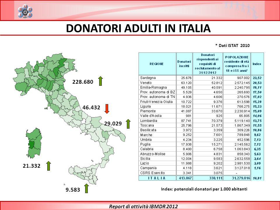 DONATORI ADULTI IN ITALIA 21.332 9.583 228.680 46.432 29.029 Index: potenziali donatori per 1.000 abitanti * Dati ISTAT 2010 Report di attività IBMDR