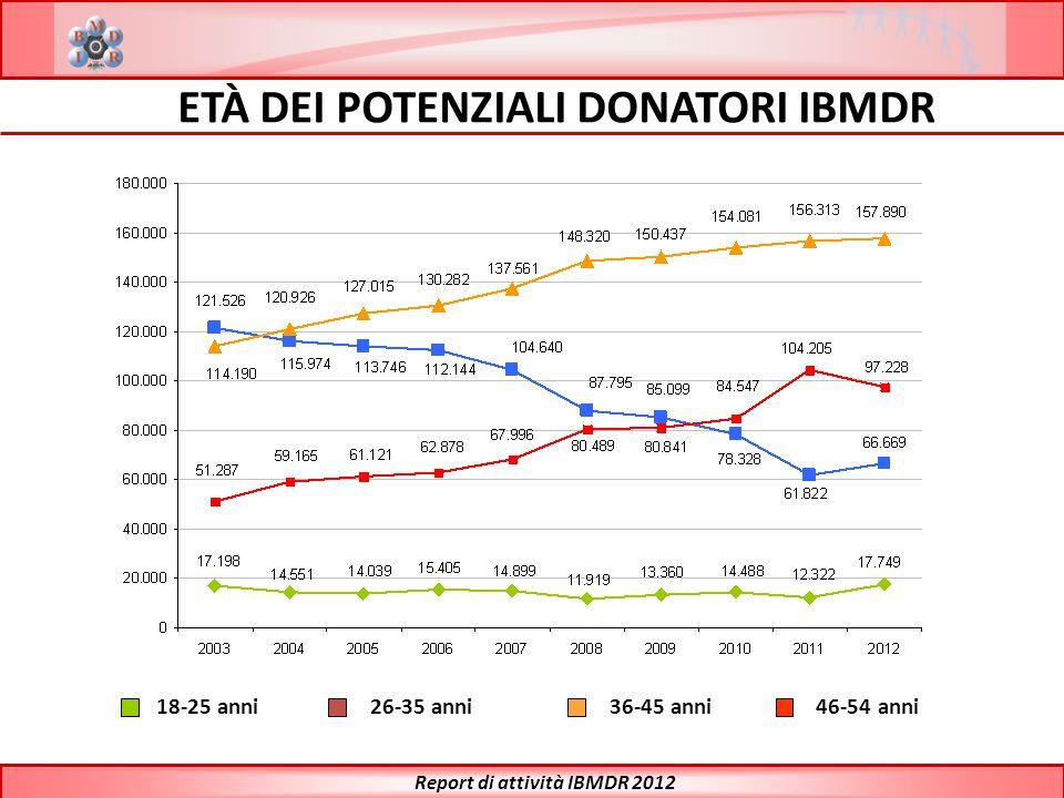 18-25 anni26-35 anni36-45 anni46-54 anni ETÀ DEI POTENZIALI DONATORI IBMDR Report di attività IBMDR 2012