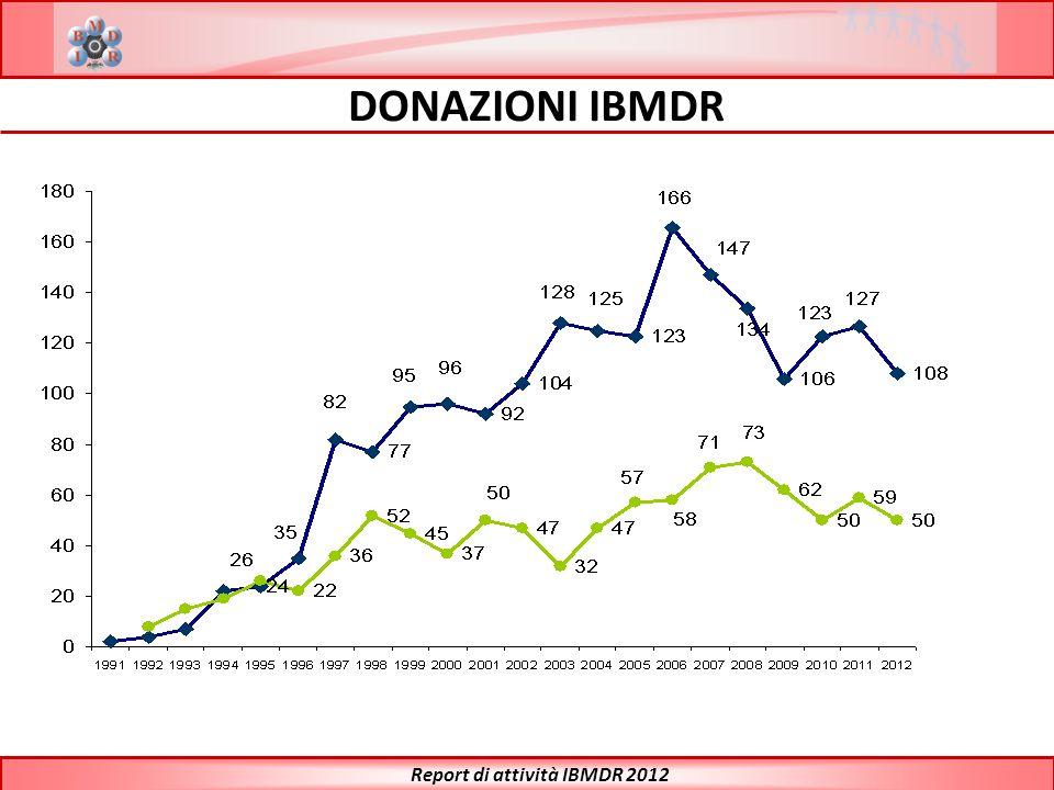 DONAZIONI IBMDR Report di attività IBMDR 2012