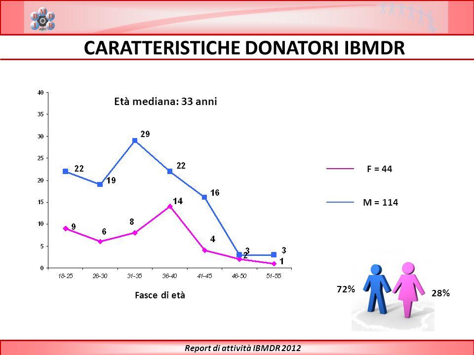 F = 44 M = 114 72% 28% Età mediana: 33 anni Fasce di età CARATTERISTICHE DONATORI IBMDR Report di attività IBMDR 2012