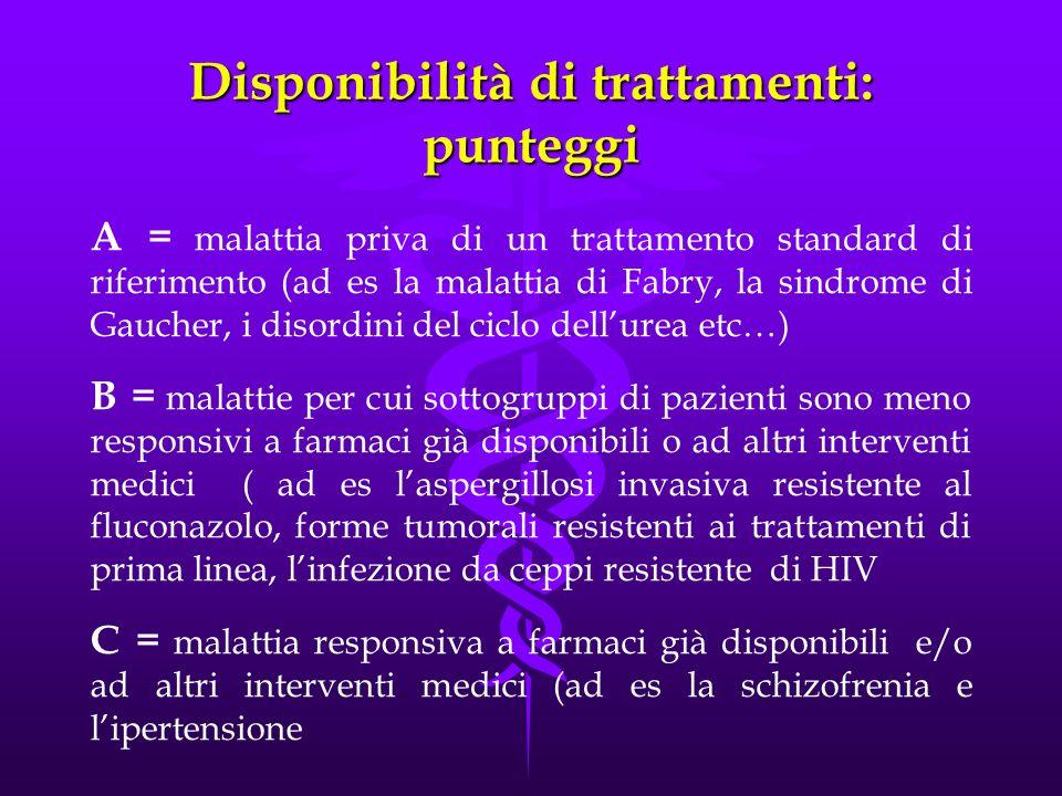 Disponibilità di trattamenti: punteggi A = malattia priva di un trattamento standard di riferimento (ad es la malattia di Fabry, la sindrome di Gaucher, i disordini del ciclo dellurea etc…) B = malattie per cui sottogruppi di pazienti sono meno responsivi a farmaci già disponibili o ad altri interventi medici ( ad es laspergillosi invasiva resistente al fluconazolo, forme tumorali resistenti ai trattamenti di prima linea, linfezione da ceppi resistente di HIV C = malattia responsiva a farmaci già disponibili e/o ad altri interventi medici (ad es la schizofrenia e lipertensione