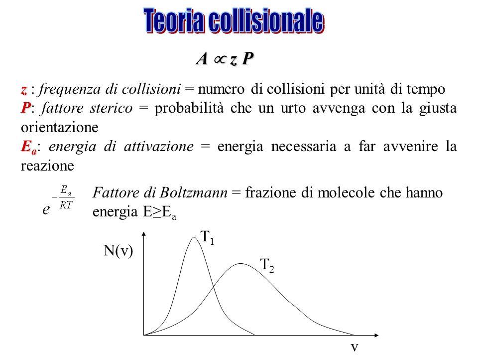 A z P z z : frequenza di collisioni = numero di collisioni per unità di tempo P P: fattore sterico = probabilità che un urto avvenga con la giusta ori