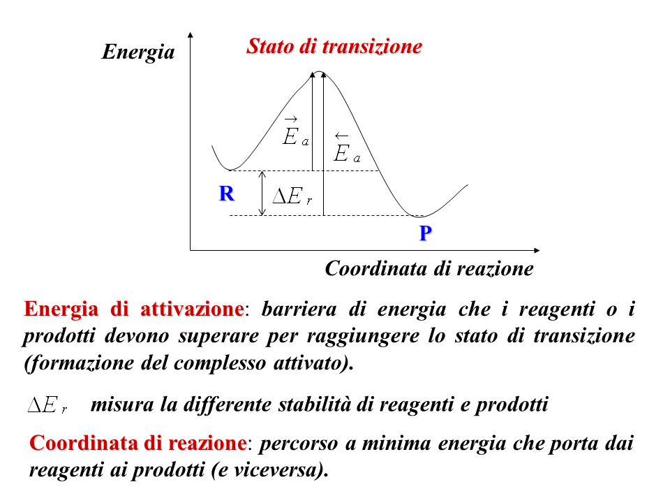 R P Stato di transizione Energia Coordinata di reazione Energia di attivazione Energia di attivazione: barriera di energia che i reagenti o i prodotti