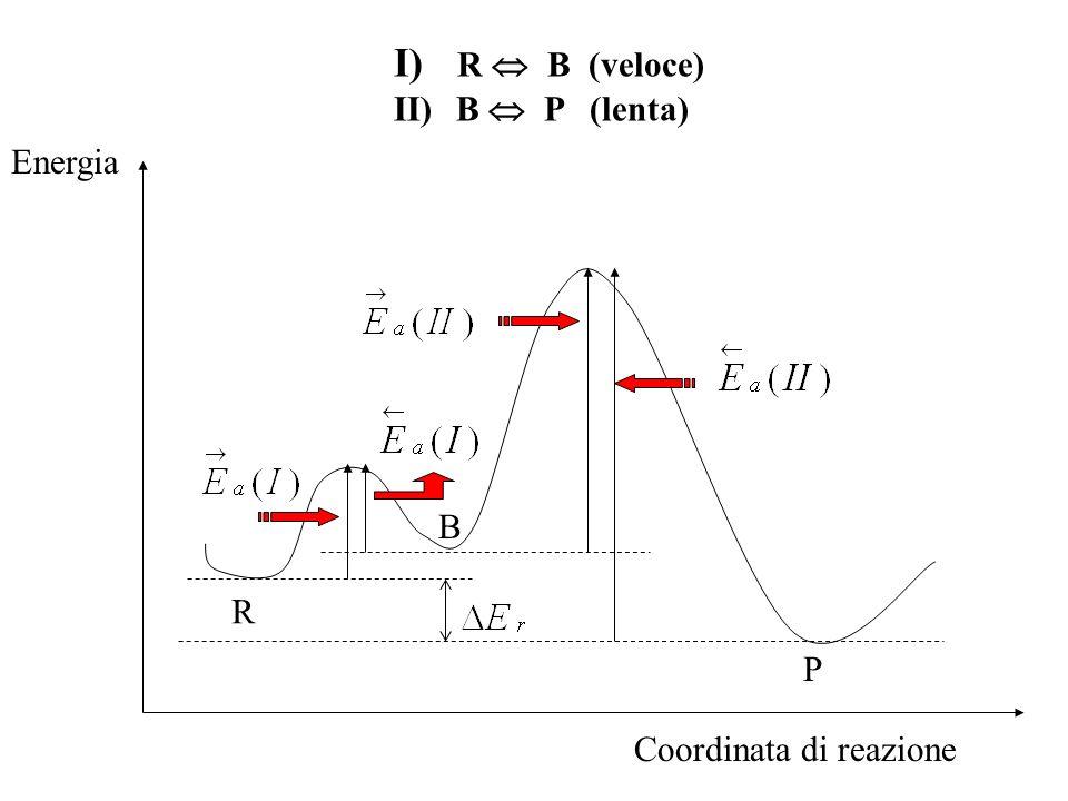 R B P Coordinata di reazione Energia I) R B (veloce) II) B P (lenta)