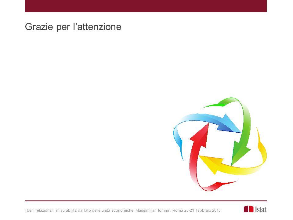 I beni relazionali: misurabilità dal lato delle unità economiche, Massimilian Iommi, Roma 20-21 febbraio 2013 Grazie per lattenzione